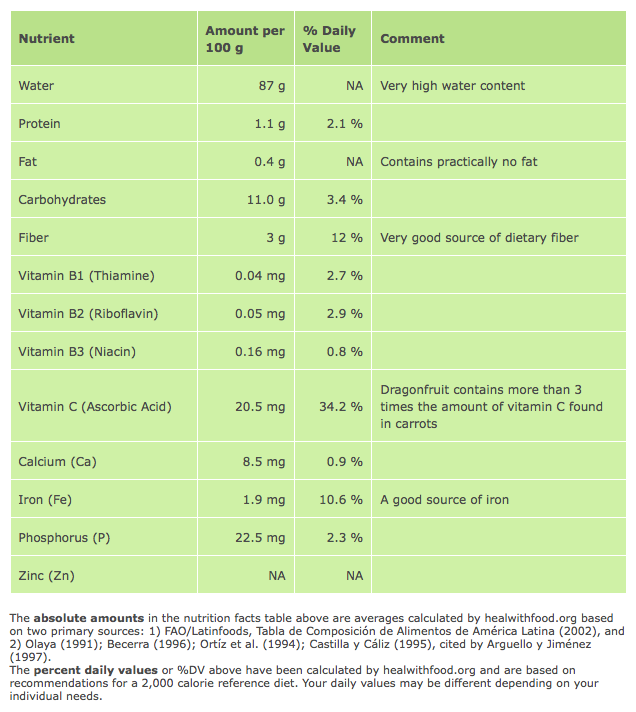 Nutritional Value of Pitaya
