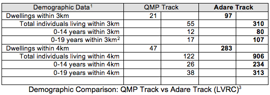 demographic table QMP vs Adare